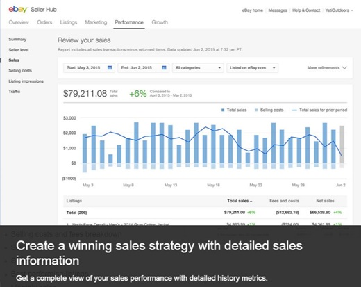 Create a winning sales strategy